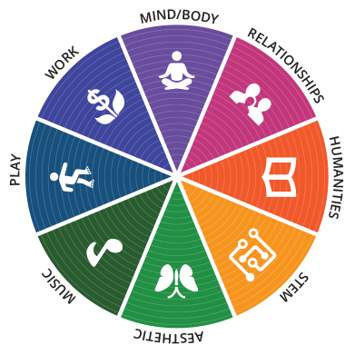 Learning wheel